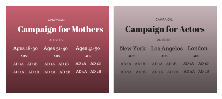 Example Campaign Structures for Facebook Ads