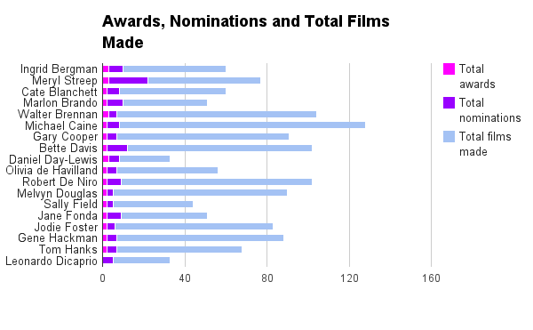 Oscar Awards Conversion Rates