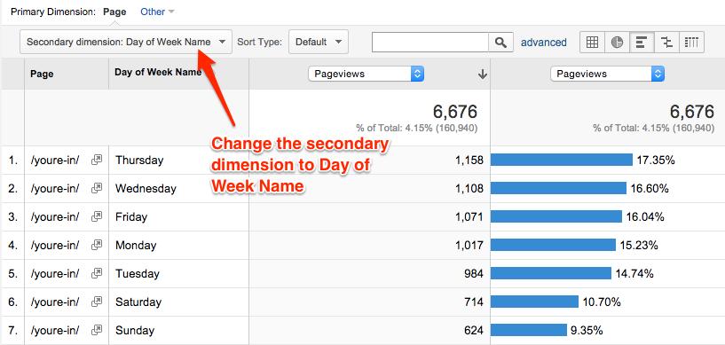 Facebook Ads Scheduling: Google Analytics