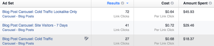 Lookalike Facebook ad audience
