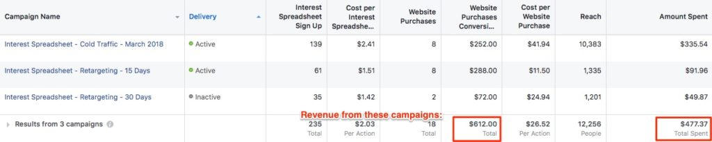 Facebook ads tripwire results