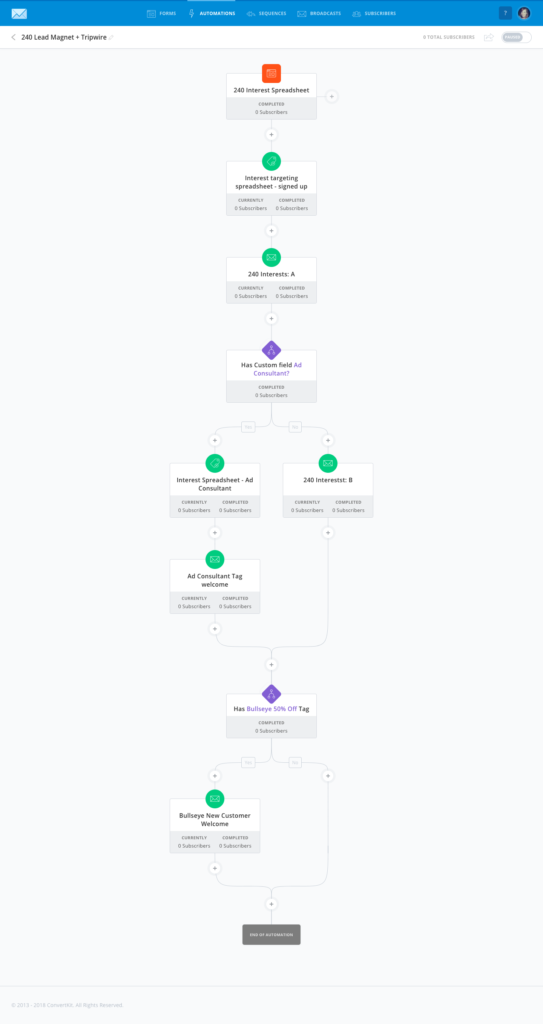 Tripwire Automation Flow
